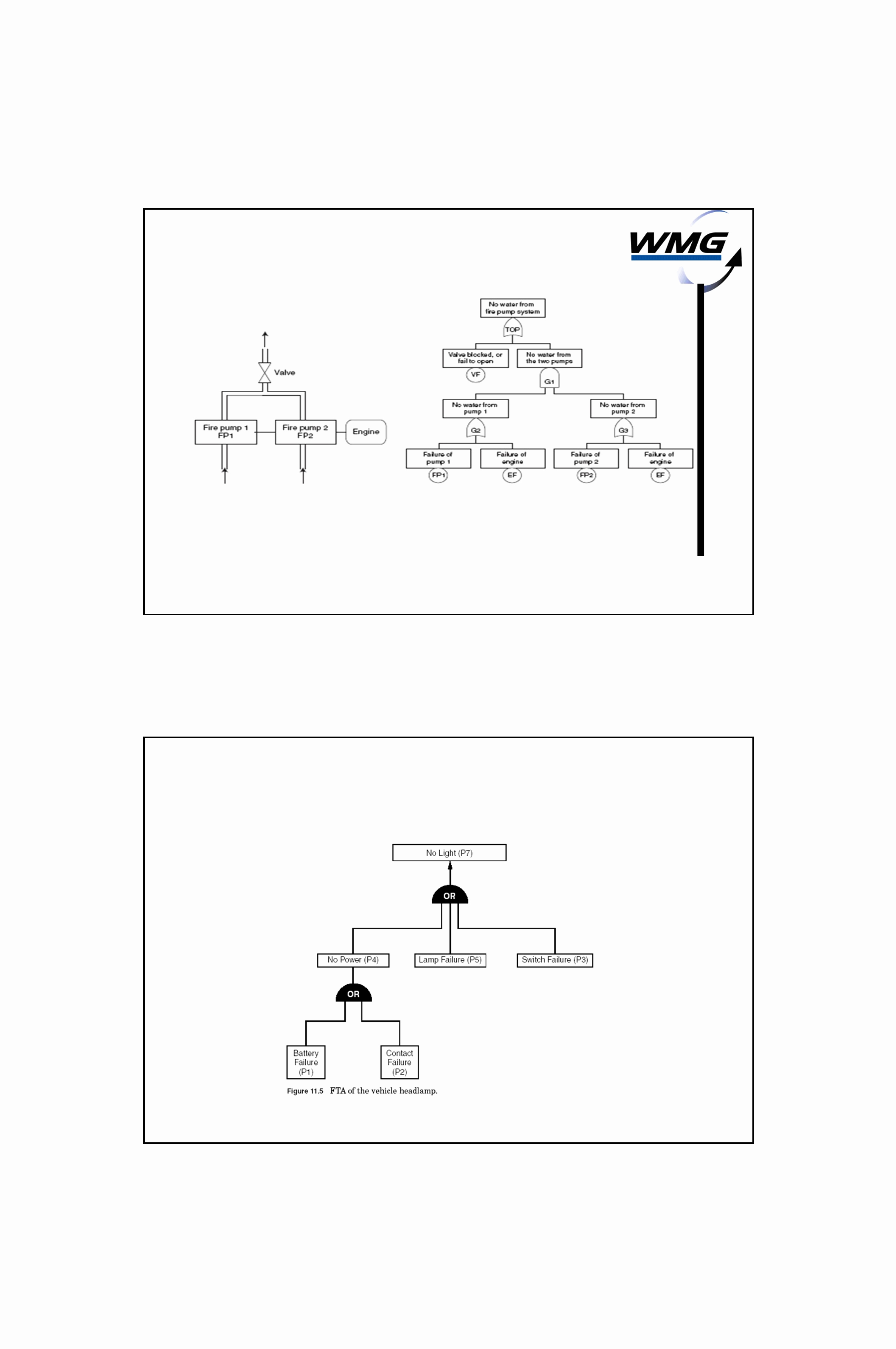 Fault Tree Analysis Template Best Of An Introduction to Fault Tree Analysis Fta Free Download