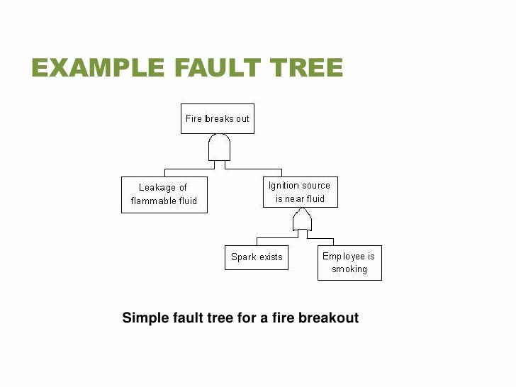 Fault Tree Analysis Template Best Of Columbia and Challenger