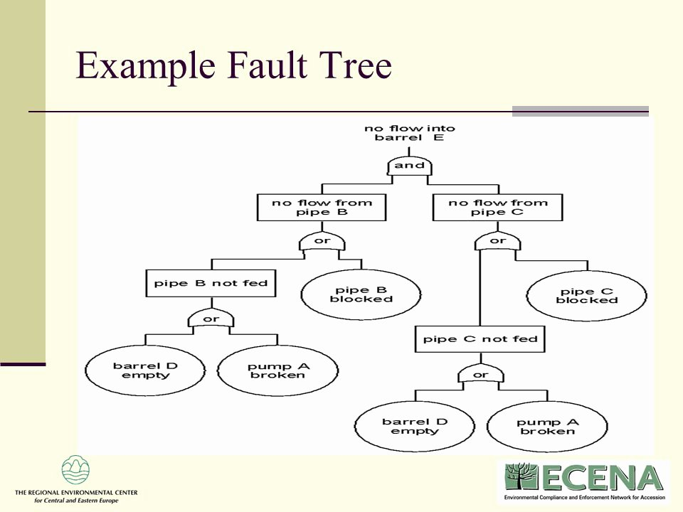 Fault Tree Analysis Template Fresh Overview Of Risk assessment Ppt Video Online