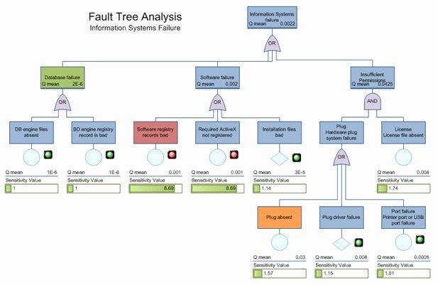 Fault Tree Analysis Template Fresh Visualizations Visio Fault Tree Analysis