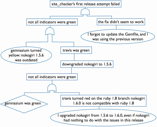 Fault Tree Analysis Template Inspirational Fault Tree Analysis – Zsolt Fabók