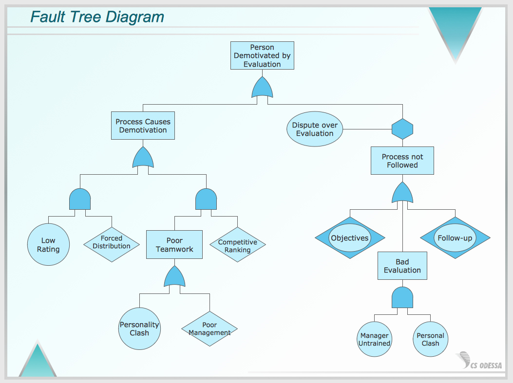 Fault Tree Analysis Template Lovely Conceptdraw Samples