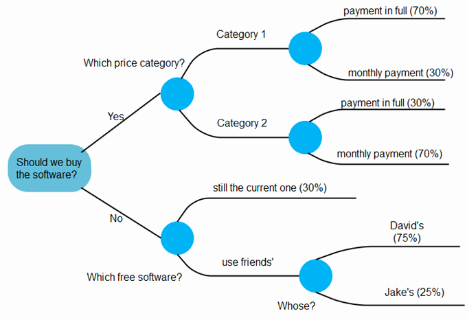Fault Tree Analysis Template Lovely Difference Between Fault Tree Analysis and event Tree Analysis