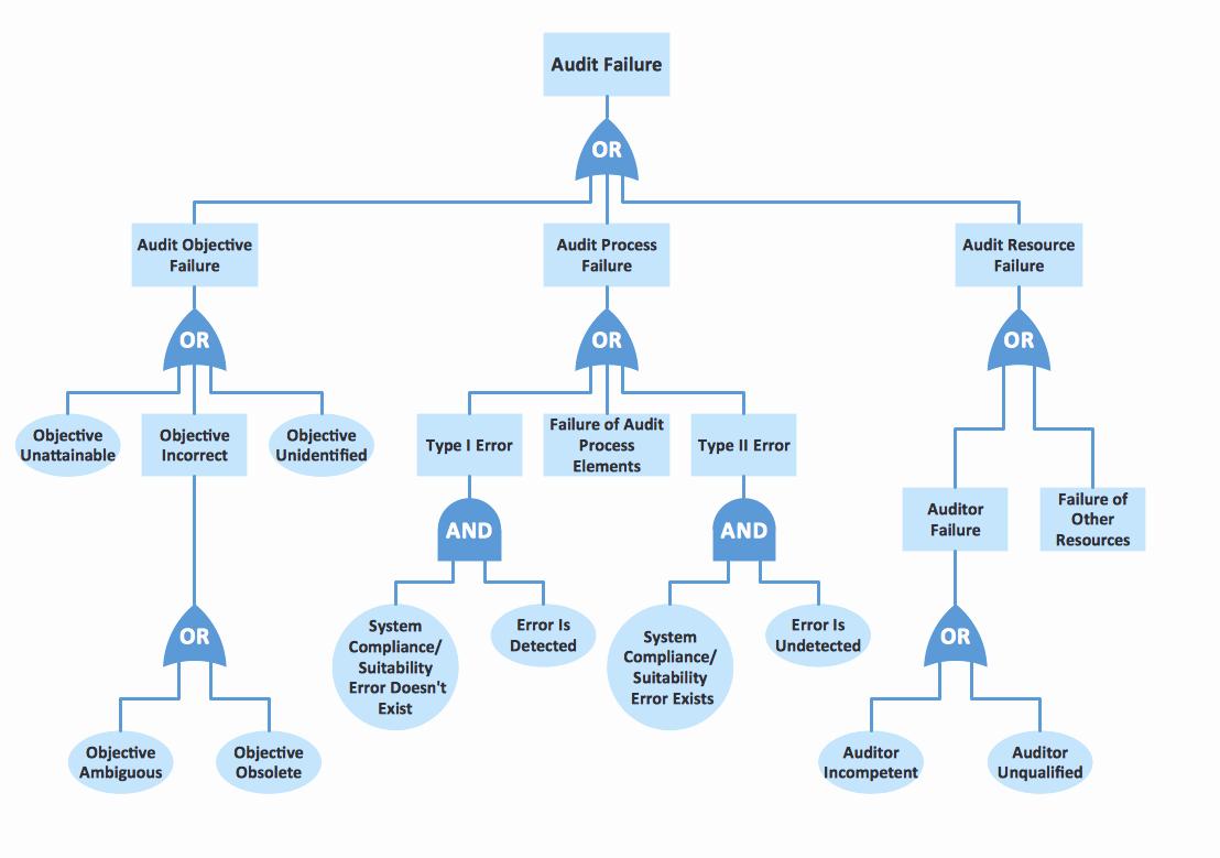 Fault Tree Analysis Template Luxury Fault Tree Analysis Diagrams solution