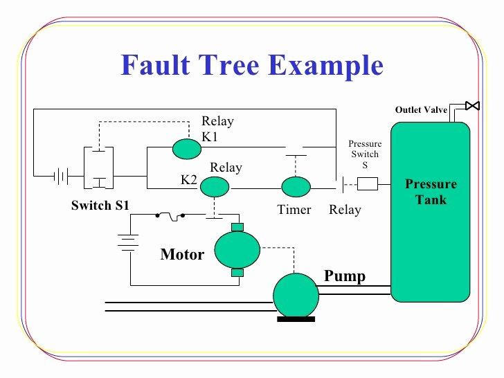 Fault Tree Analysis Template Luxury Fault Tree