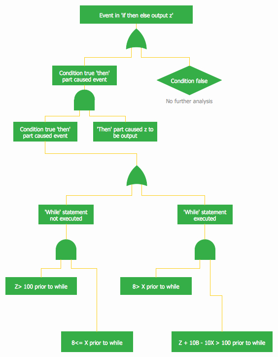 Fault Tree Analysis Template New Fault Tree Diagram
