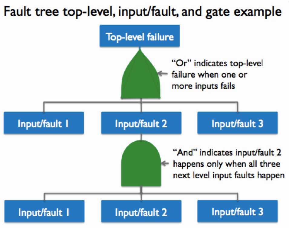Fault Tree Analysis Template New tools – Page 2 – Value Generation Partners Vblog