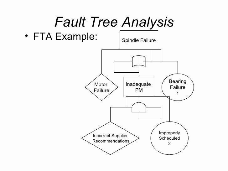 Fault Tree Analysis Template Unique Human Factors