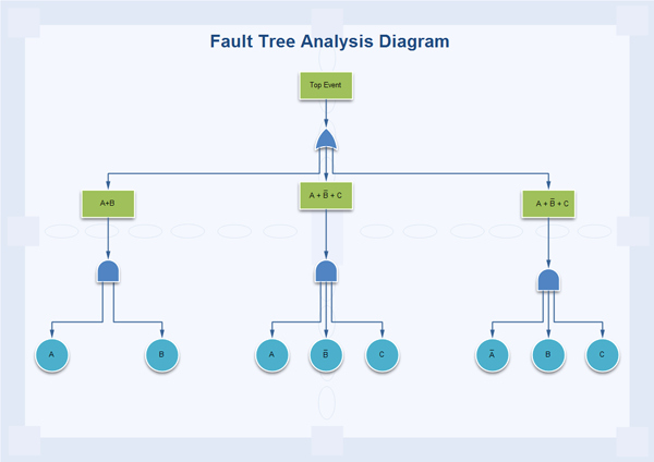 Fault Tree Analysis Template Unique Types Of Business Diagram Overview