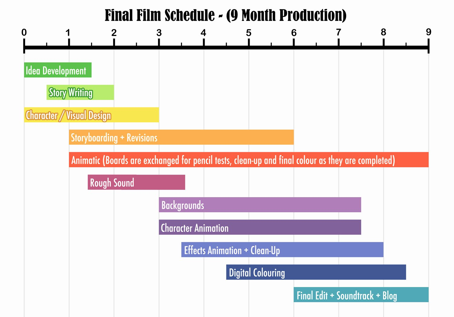 Film Production Schedule Template Unique Acorns A Short Film by Gemma Roberts Schedule