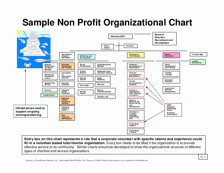 Fire Department organizational Chart Template Beautiful Jobs Creation Strategy for Consideration