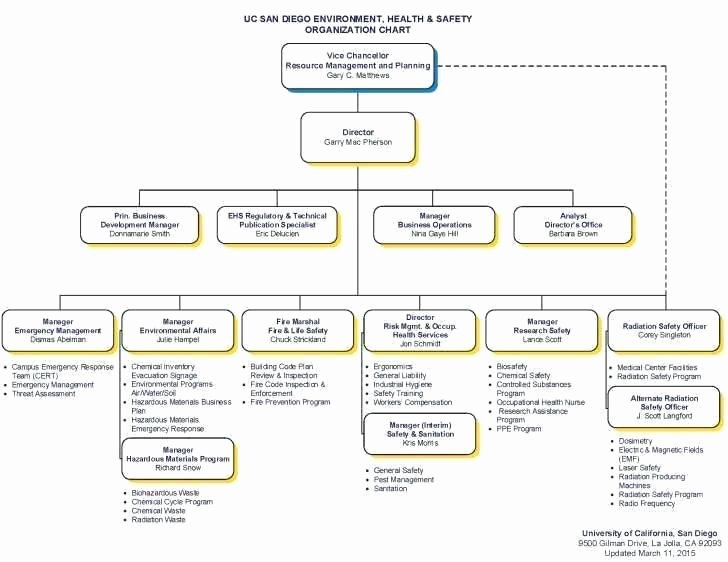 Fire Department organizational Chart Template Elegant Chemical Spill Response Flow Chart Emergency Action Plan
