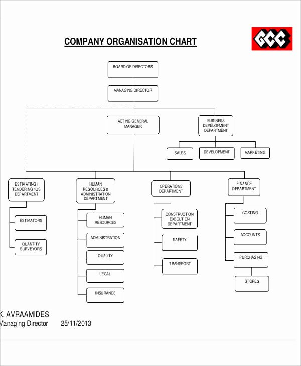 Fire Department organizational Chart Template Fresh 10 organizational Chart Templates Free Sample Example