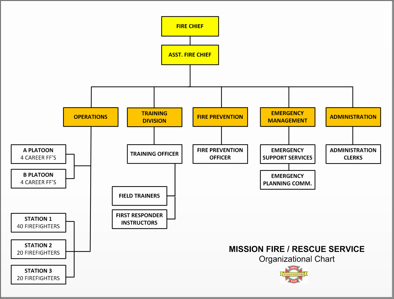 Fire Department organizational Chart Template Fresh Chart Template Category Page 126 Efoza