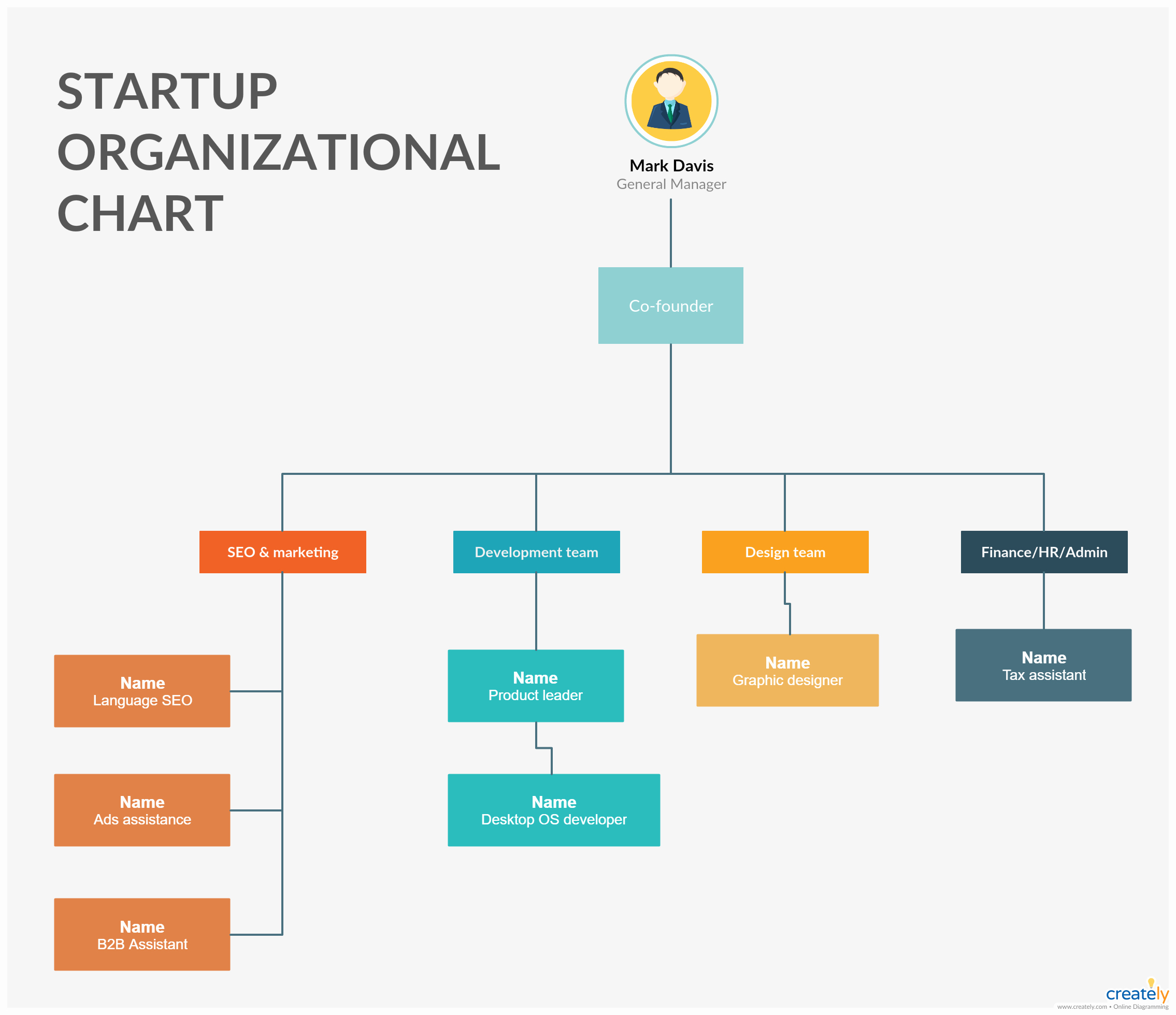Fire Department organizational Chart Template Fresh Startup organizational Chart Template Editable org Chart