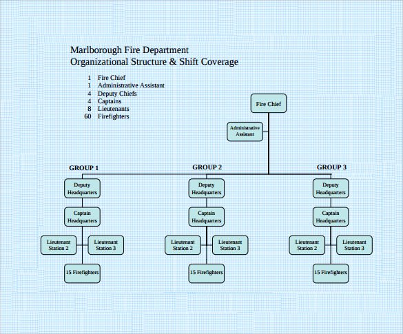 Fire Department organizational Chart Template Inspirational Sample Fire Department organizational Chart 12