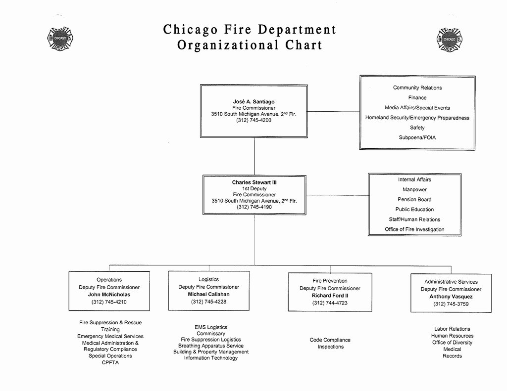 Fire Department organizational Chart Template Lovely Mises the Fire Department is An Example