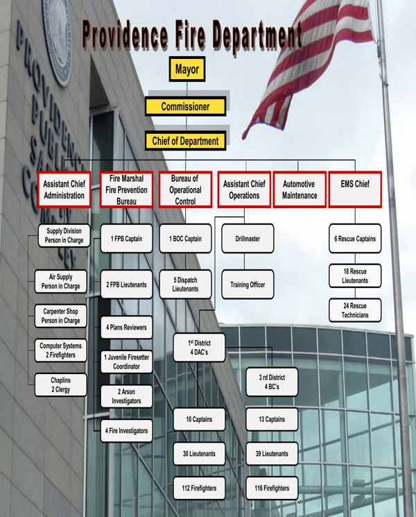 Fire Department organizational Chart Template Unique Download Fire Department organizational Chart for Free