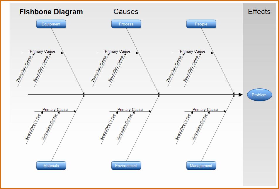 Fishbone Diagram Template Word Best Of 13 Fishbone Diagram Template Word
