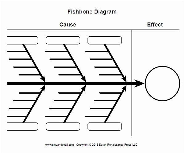 Fishbone Diagram Template Word Unique Sample Fishbone Diagram Template 13 Free Documents In
