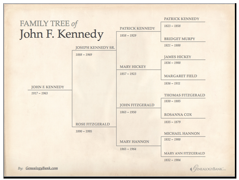 Free Editable Family Tree Template Inspirational Family Tree Template & How to Get Started