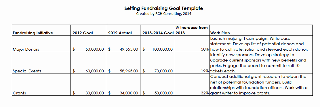Fundraising Plan Template Free Elegant New Year's Resolution Set Fundraising Goals – the