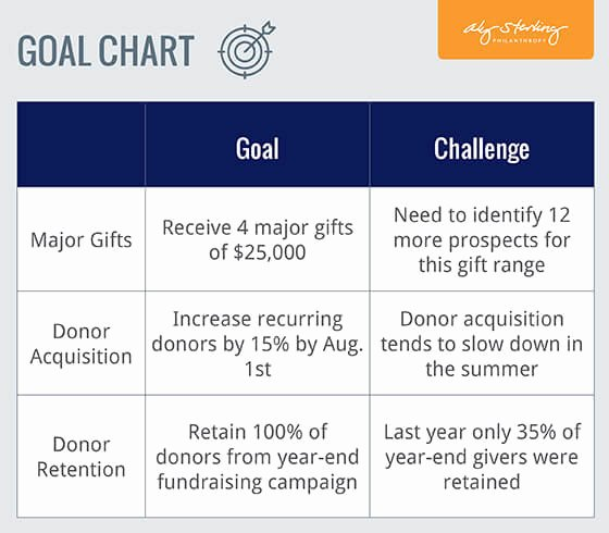 Fundraising Plan Template Free New Fundraising Plan Goal Chart