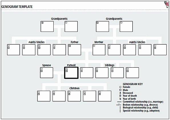 Genogram Template for Macs Unique Genogram Template