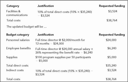 Grant Proposal Budget Template New 17 Of Ngo Bud Narrative Template