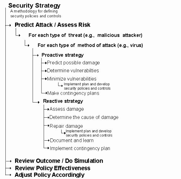 Information Security Policy Template Awesome 8 Information Security Policy Template for Small Business