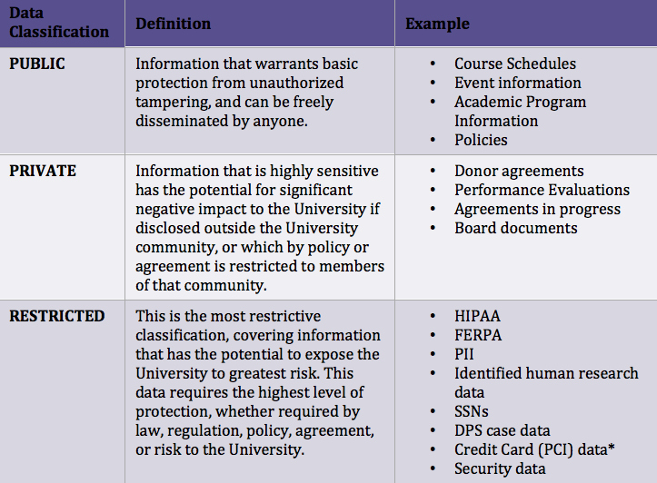 Information Security Policy Template Luxury Information Classification Examples