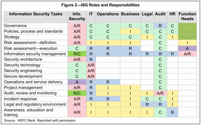 Information Security Risk assessment Template Awesome 9 Best S Of Information Technology Roles Template