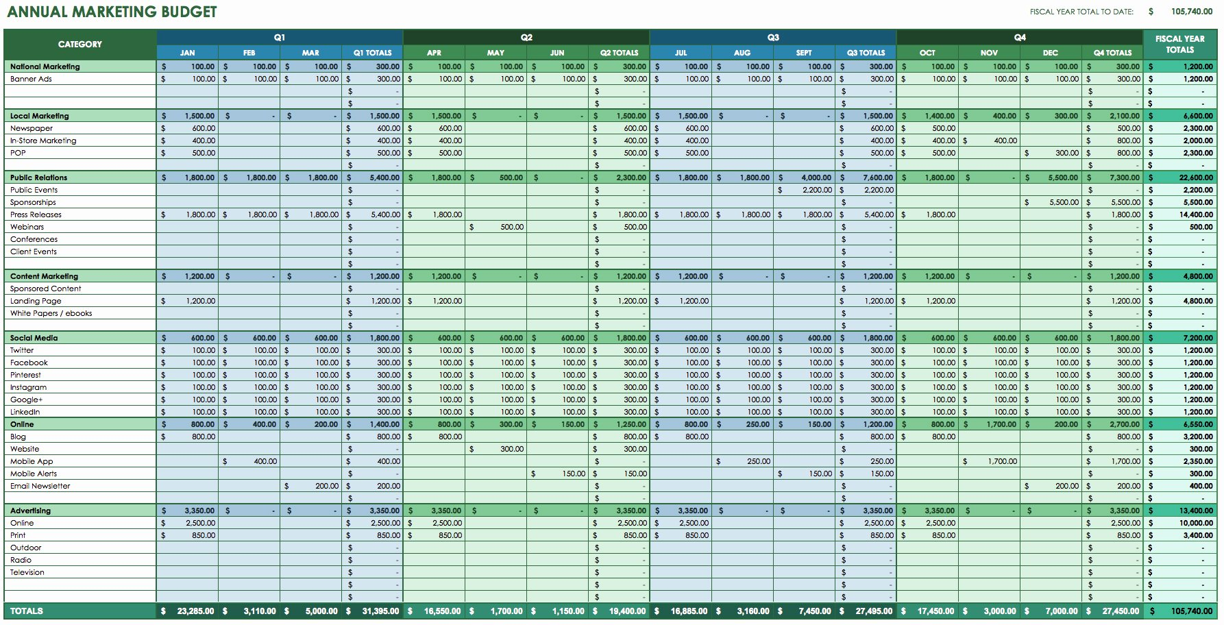 Information Technology Budget Template Fresh 12 Month Business Bud Template Excel Business