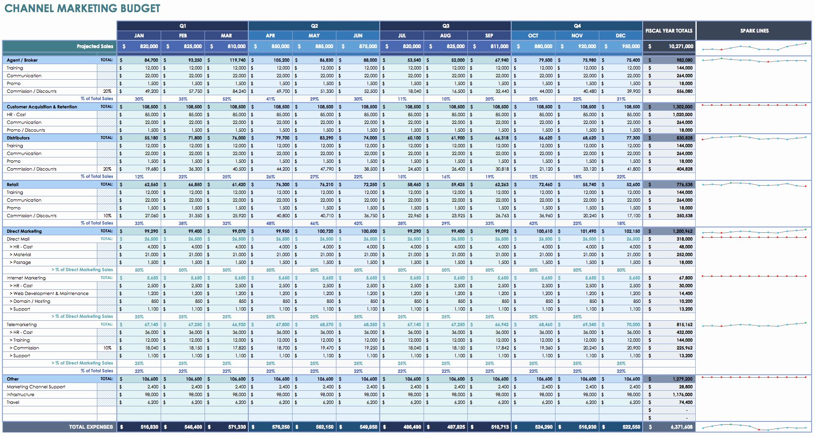 Information Technology Budget Template Fresh Information Technology Bud Template Excel