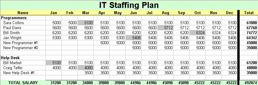 Information Technology Budget Template Unique Bud It Salary In Under 20 Minutes