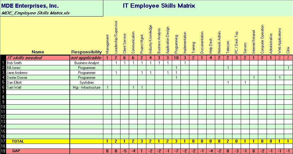 Information Technology Inventory Template Best Of assess Your It Capability and Capacity with Our It