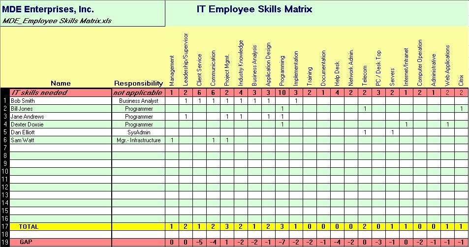 Information Technology Inventory Template New Information Technology Inventory Template