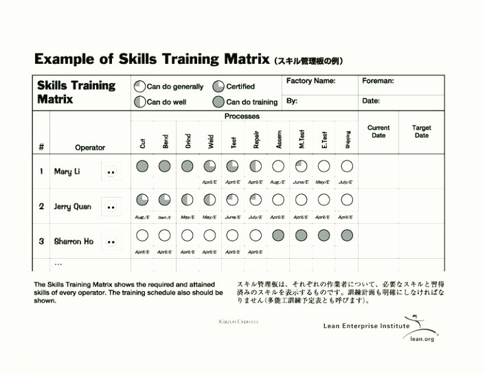 Information Technology Inventory Template Unique 10 Skills Inventory Template Excel Sampletemplatez