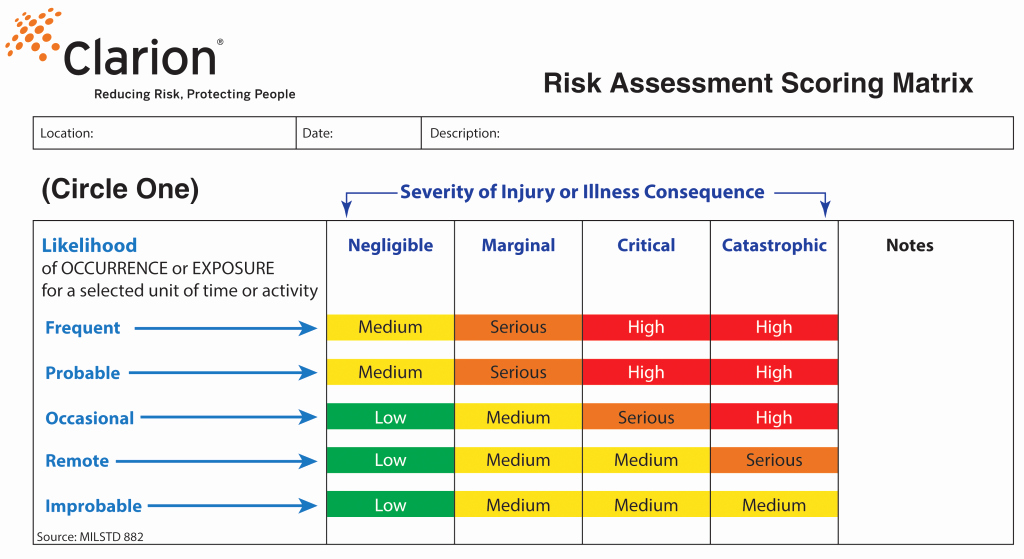 Information Technology Risk assessment Template Awesome Designing Effective Product Safety Labels How to Convey