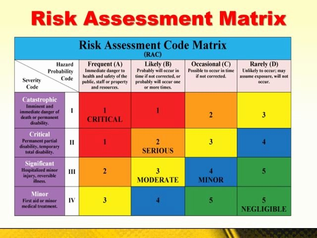 Information Technology Risk assessment Template Best Of Risk assessment Matrix Free Download Aashe