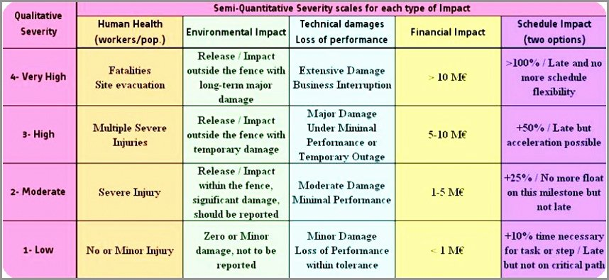 Information Technology Risk assessment Template Elegant 12 Information Technology Risk assessment Template Rwupy