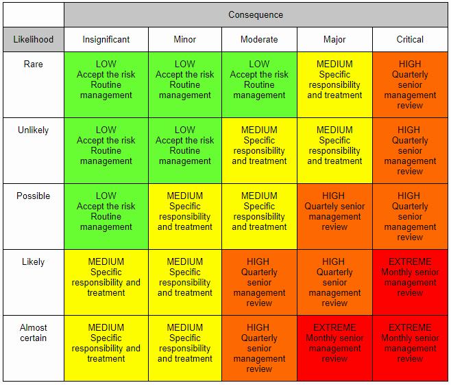 Information Technology Risk assessment Template Luxury Ict Risk Matrix