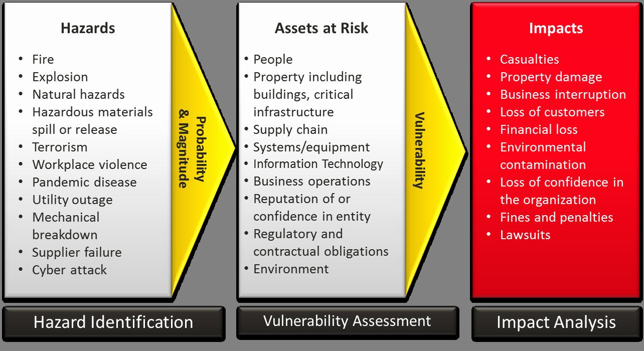 Information Technology Risk assessment Template Luxury Risk assessment