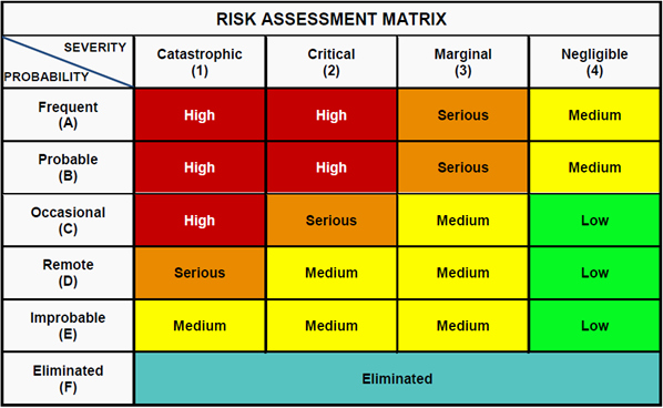 Information Technology Risk assessment Template New Conducting Risk assessment & Provide Control Options for