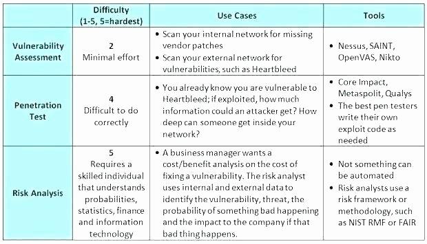 Information Technology Risk assessment Template New Information Technology Risk assessment Template
