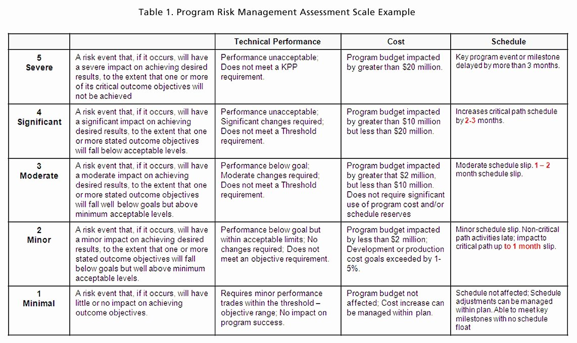 Information Technology Risk assessment Template New Risk Impact assessment and Prioritization