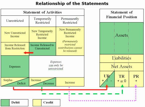 Investment Policy Statement Template Unique Nonprofit Investment Policy Statement Example