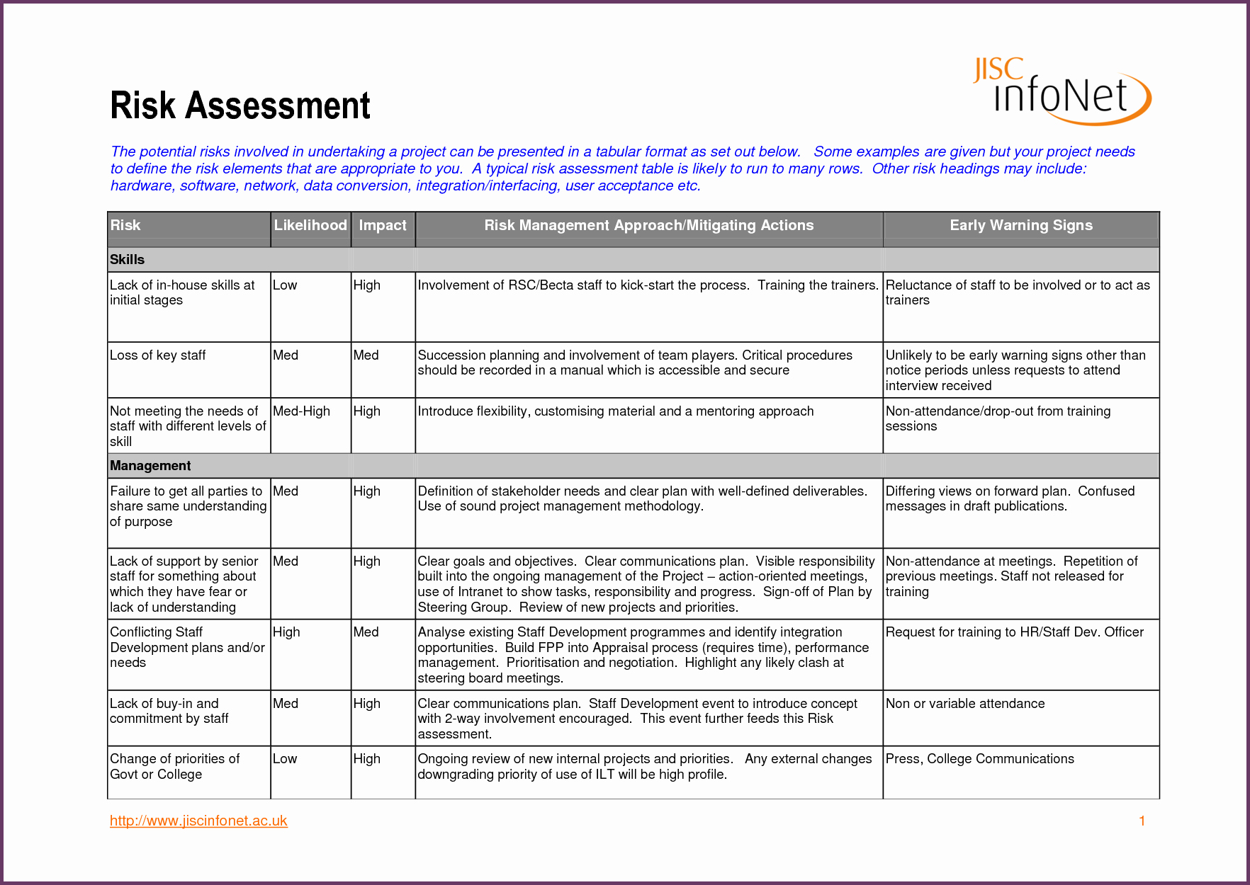 It Risk assessment Template Fresh It Risk assessment Template
