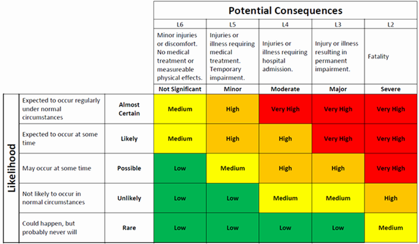 It Risk assessment Template Lovely How to Create Risk Matrix Template In Excel Free Download