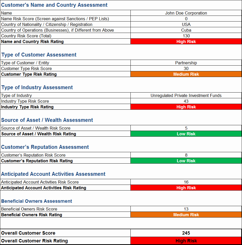 It Risk assessment Template Unique Aml Risk assessment Template and Sample Rating Matrix
